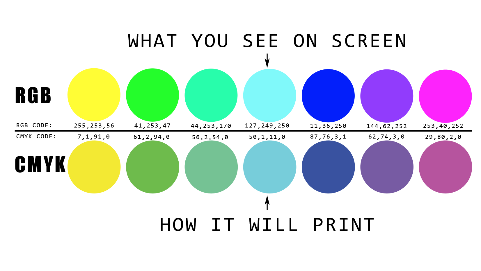 cmyk and rbg looks on screen versus when printed - sameday printing v2
